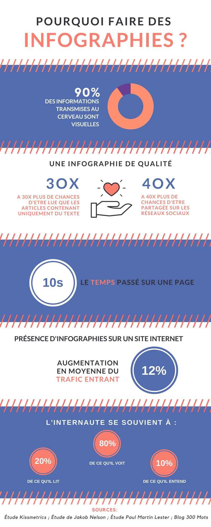 pourquoi faire des infographies ?